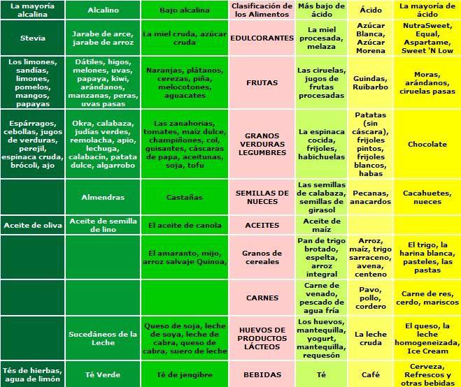 M La guía para conseguir el balance ácido-alcalino. (Segunda parte)