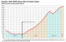 Russian economy since the end of the Soviet Union. Russia - Wikipedia