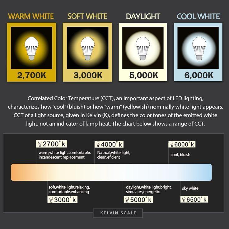 Fabulous TaoTronics W LED Gl hbirnen E LED Birne Lampe ersetzt W traditionelle Gl hlampen warmwei