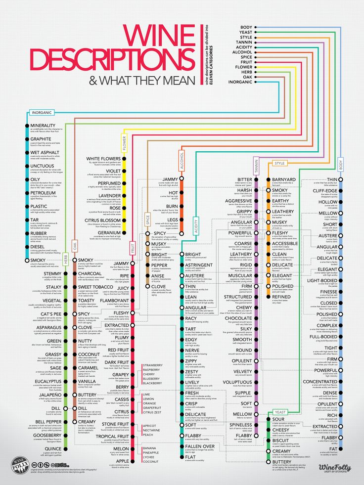 Wine Descriptions Chart Infographic - great as a wall poster