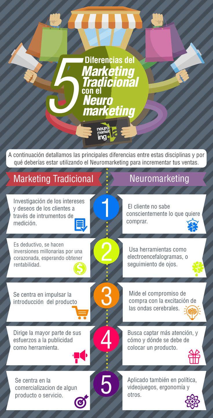 5 diferencias del Neuromarketing con el Marketing tradicional #infografia