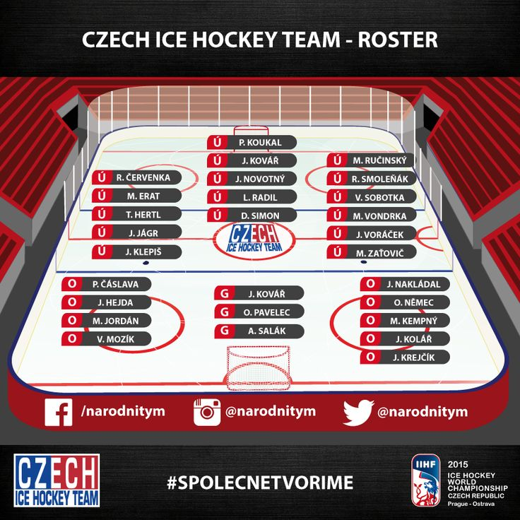 changing Czech roster- Salak/ Kovar  Francouz is better than Pavelec https://www.facebook.com/narodnitym/photos/a.294343030740917.1073741828.292813624227191/437696513072234/?type=1