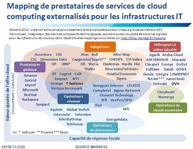 Mapping prestataires infrastructures cloud