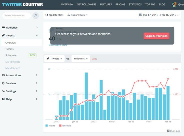 #Twittercounter http://twittercounter.com/kentlundgren/tweets/overview