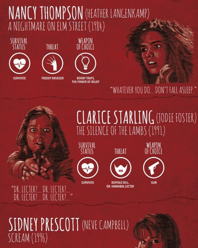 Slasher Movie Infographic - The One That Got Away