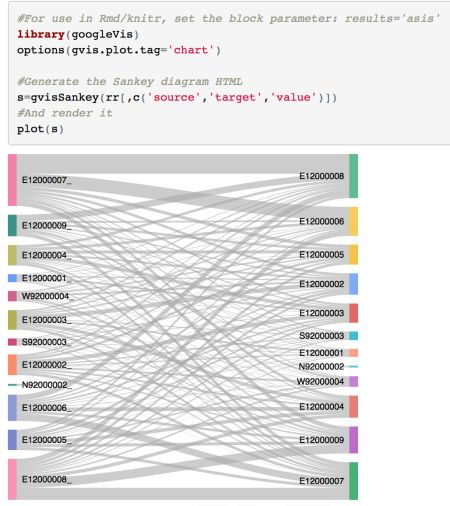 Experimenting With Sankey Diagrams in R and Python | R-bloggers