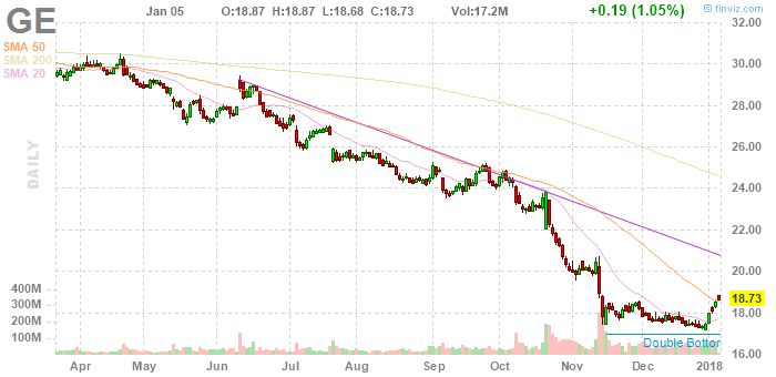 GE General Electric Company daily Stock Chart