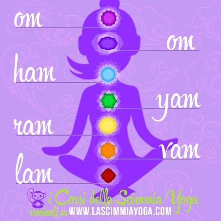 Chakra Mantra