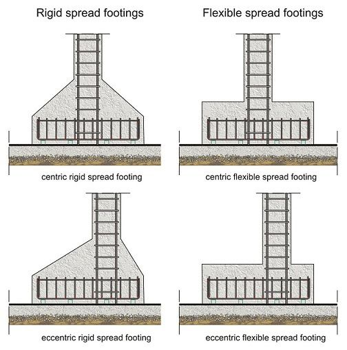 reinforced concrete foundation design theconstructor pinterest