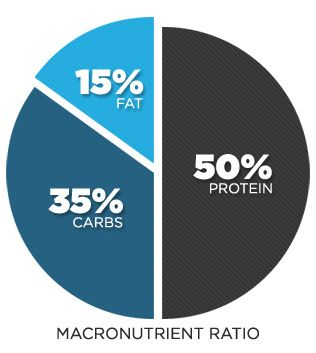 Is There A Magical Macronutrient Ratio For #FatLoss? Graphic is a sample #macro. Read on for more info from Bodybuilding.com -