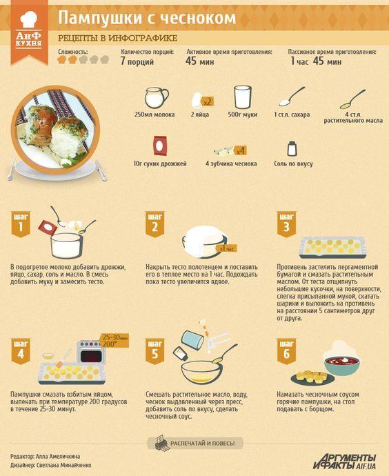 Рецепты в инфографике: пампушки с чесноком   Рецепты в инфографике   Кухня   АиФ Украина: