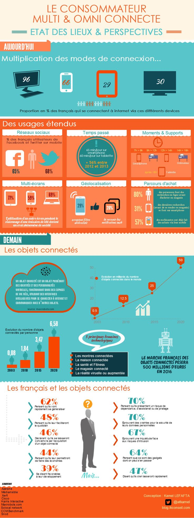 [Infographie] Le consommateur multiconnecté: Etat des lieux et perspectives - Social Digital Marketing Blog