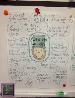 Abraham Lincoln Bubble Map Anchor Chart