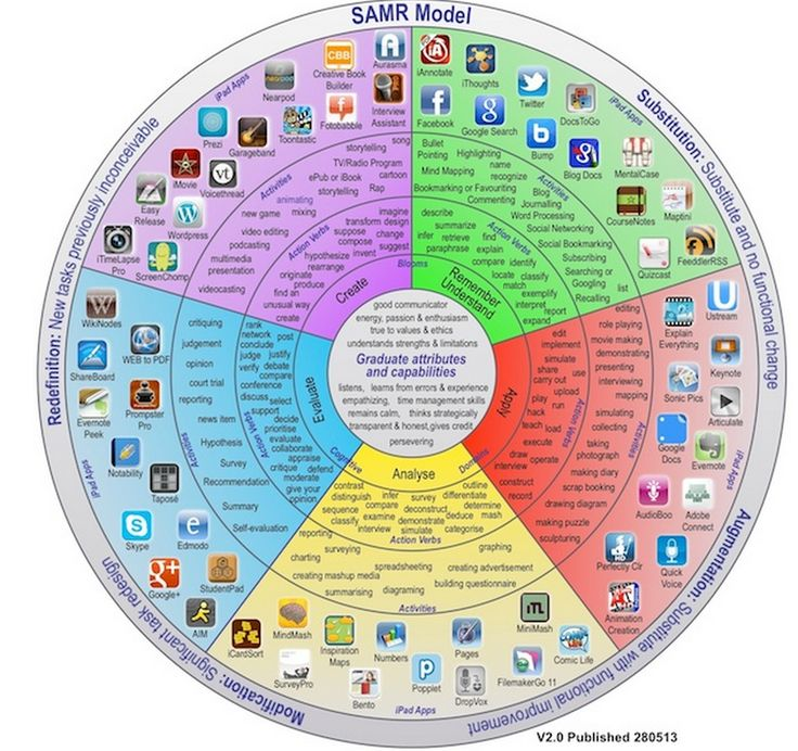 The Best iPad Apps to Use with SAMR Model ~ Educational Technology and Mobile Learning