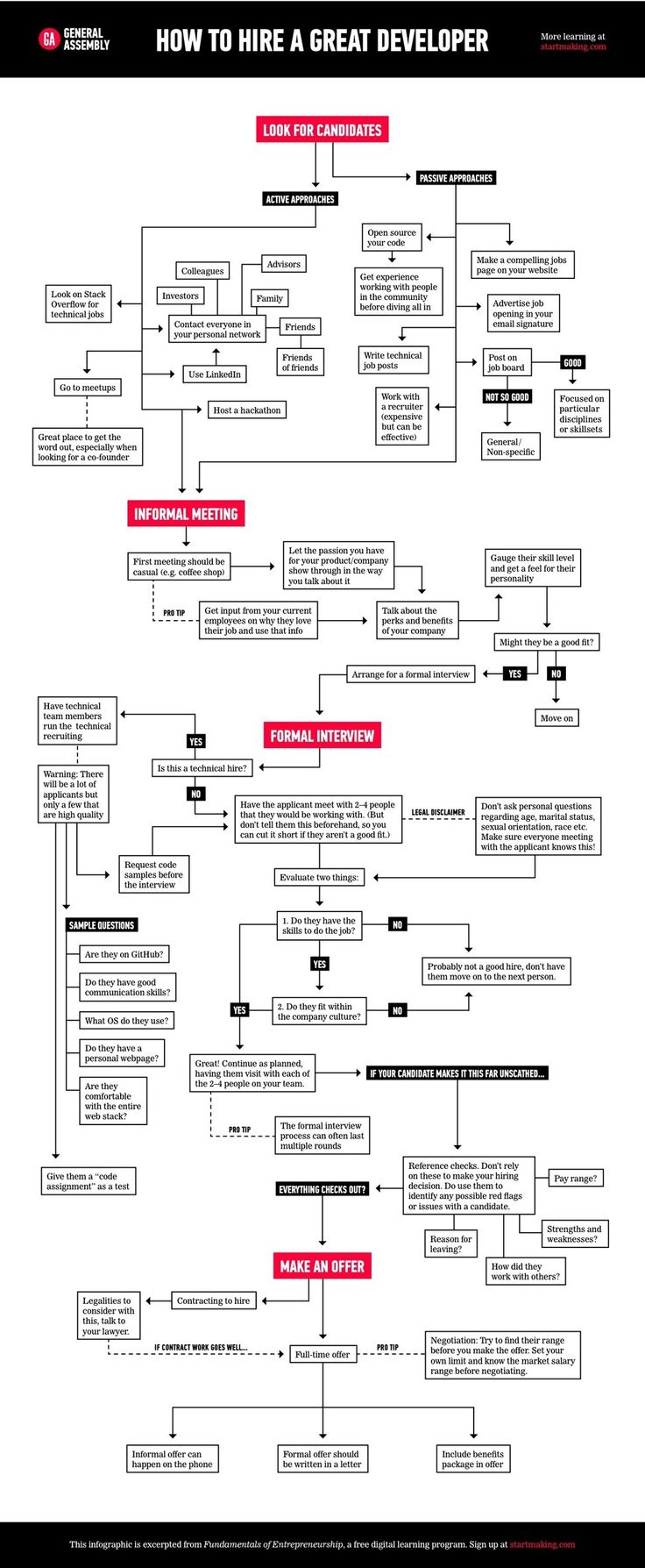 9 best Reference::Flowcharts images on Pinterest