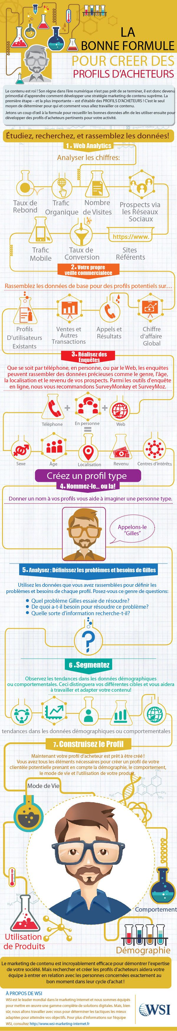 FranceInfographic-ContentMarketing1.jpg (600×3479)