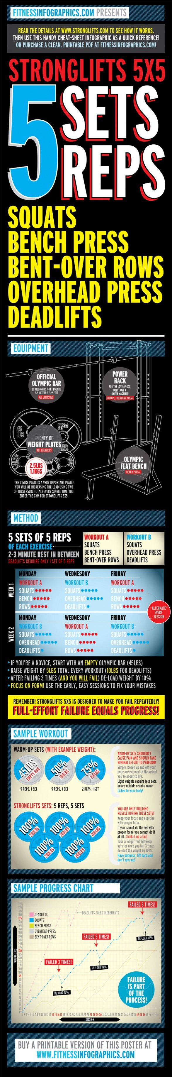 Stronglifts 5x5 | Strong lifts 5x5 | Pinterest