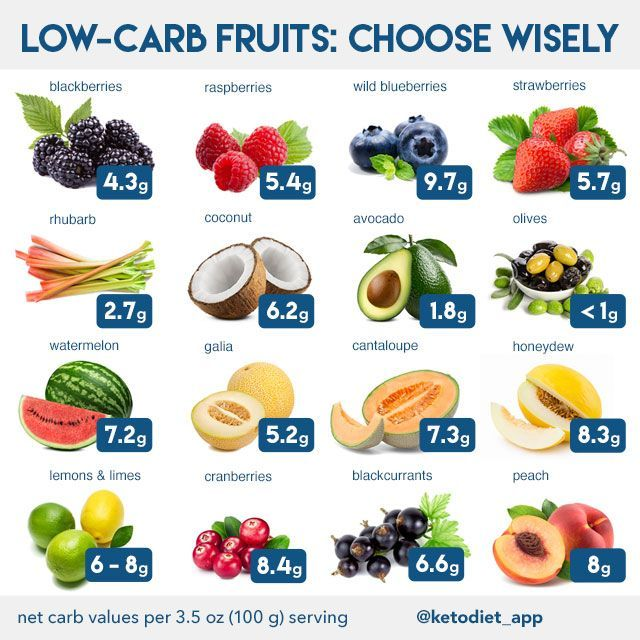 Keto aprobó frutas y verduras