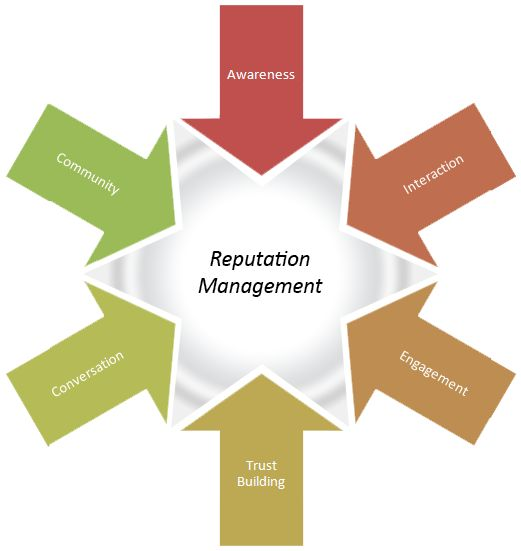 Reputation Management follows a simple but effective reputation