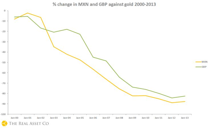 Percentage change in MXN and GBP against gold