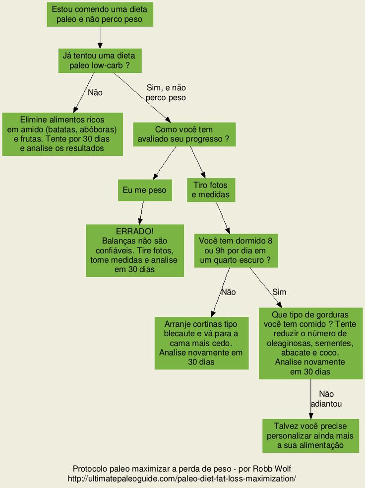 Protocolos específicos para dieta paleo ~ Paleodiário