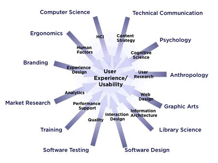 What is Usability?  Which disciplines go into User Experience Design?