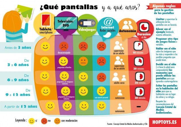 Los distintos tipos de pantallas de los dispositivos móviles según las edades de los niños.