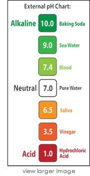 Key to Alkalinity pH Chart