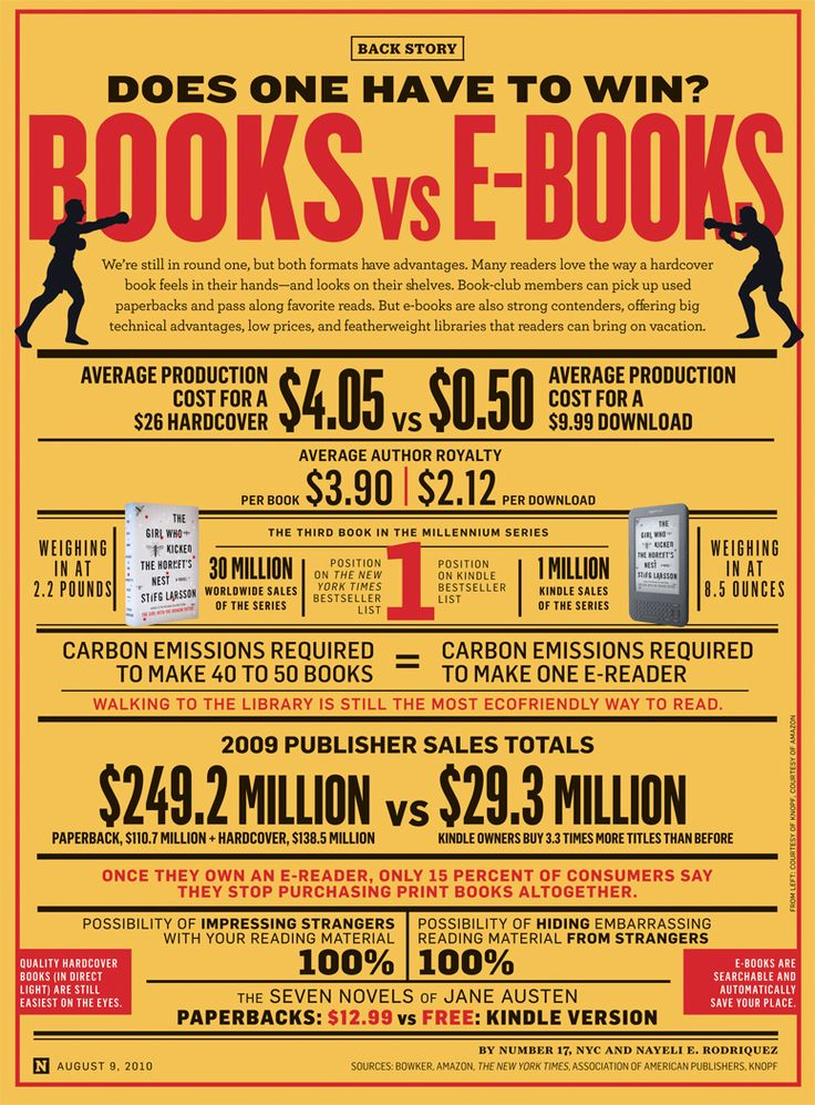 There have been many heated debates over the centuries, but none have struck such passion in book lovers everywhere as the great e-book debate. Do you