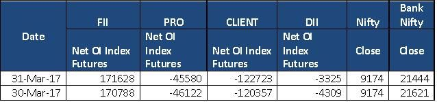Free Stock Cash Tips|Commodity Tips|Free Intraday Tips|Financial Advisory|Intraday Trading: Open Interest in Index Futures >> Free Stock Cash ...