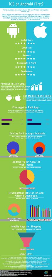 iOS and Android development #Infographic.