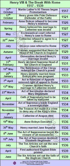 This is a printable history timeline poster covering the main events in the history of the Break with Rome 1517 - 1539    Two files included -
