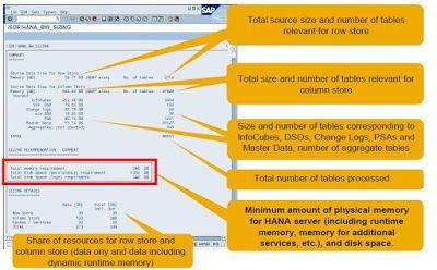 SAP HANA Central : Master Guide to SAP HANA Sizing - Part 2