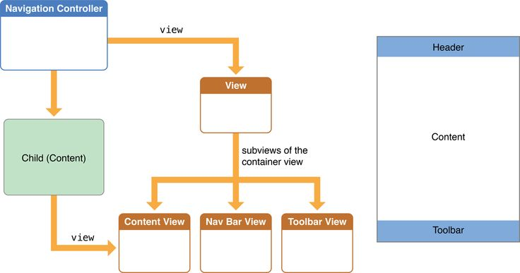 View Controller Programming Guide for iOS: Creating Custom Container View Controllers Figure 14-2  A navigation controller's view and view controller hierarchy