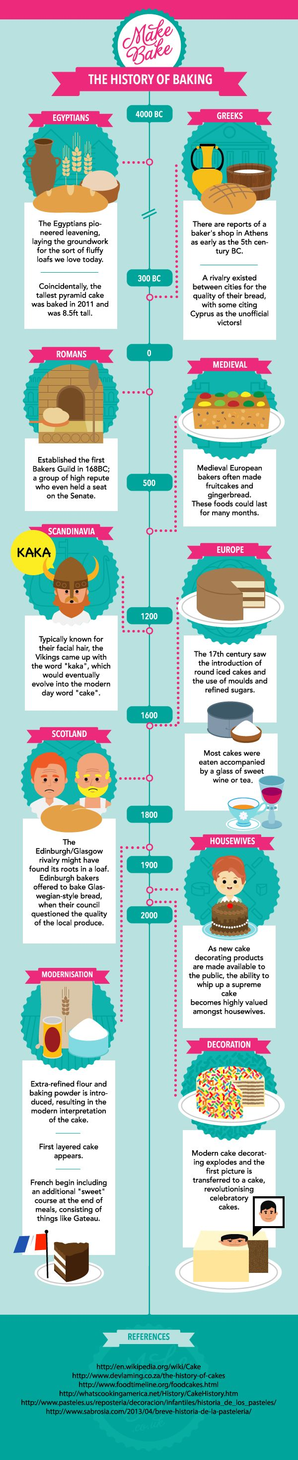 The History of Baking | #culinary #cooking #infographic