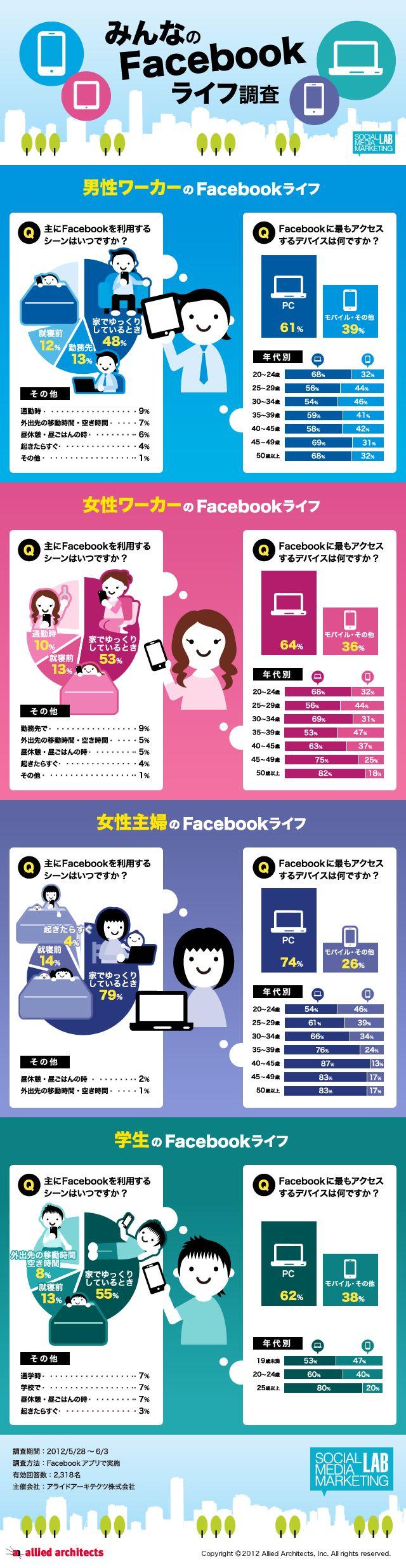 国内Facebookインフォグラフィックス
