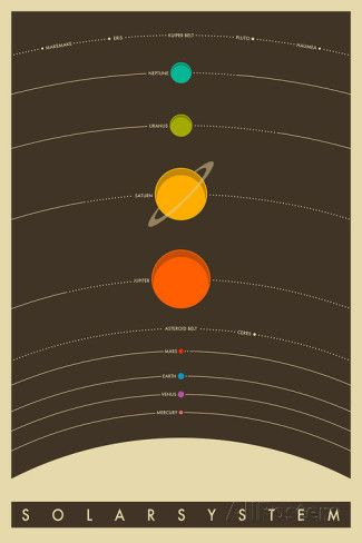 The Solar System Print - AllPosters.co.uk