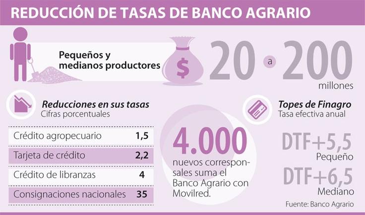 Reducción de Tasas de Banco Agrario #Financiero