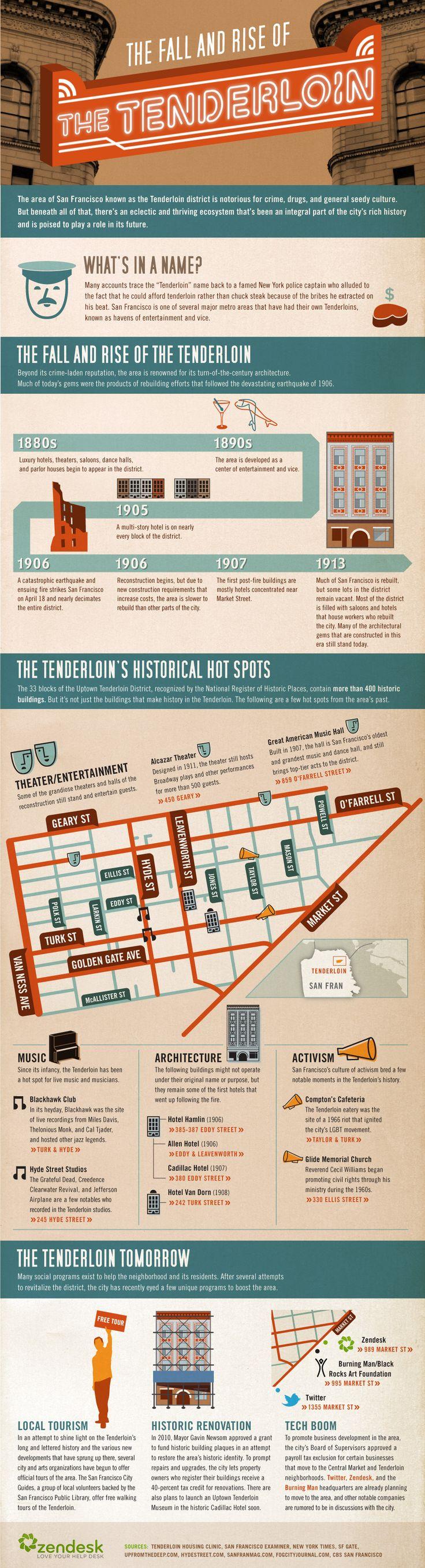 Infographic Fun Facts About San Franciscou0027s Tenderloin