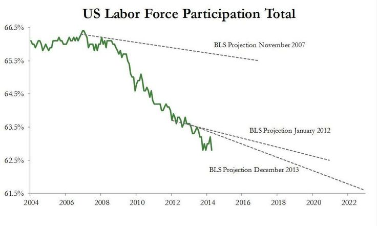 """""""Projections"""" - Participation rate by BLS"""