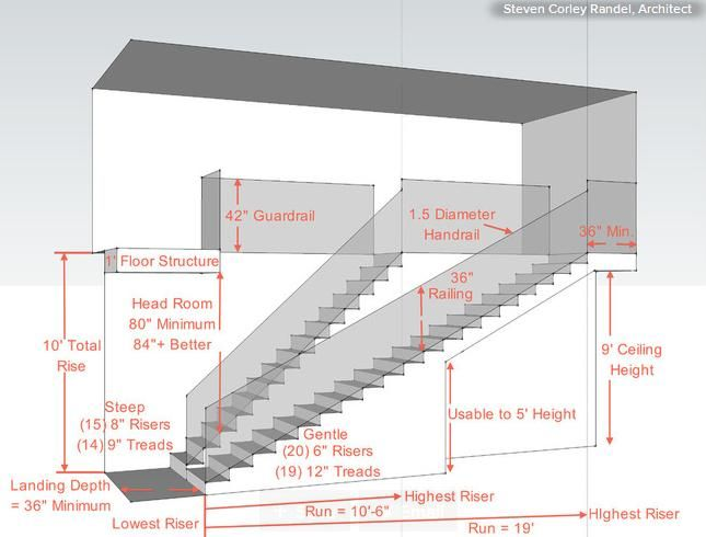 stair design rules - Google Search