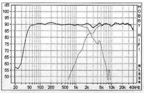 Harwood Monitor 23 AM - Bausatz ohne Gehäuse | hifisound.de | Der Lautsprecher Spezialist