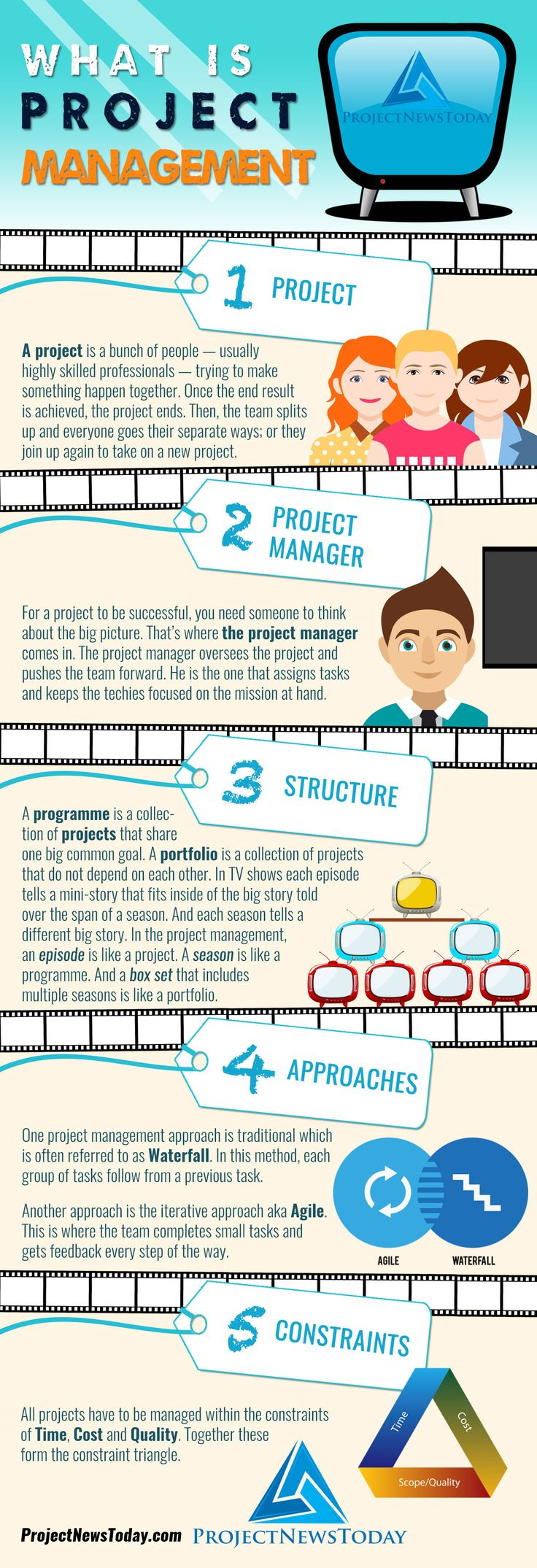 What is Project Management - Infographic - Project News Today