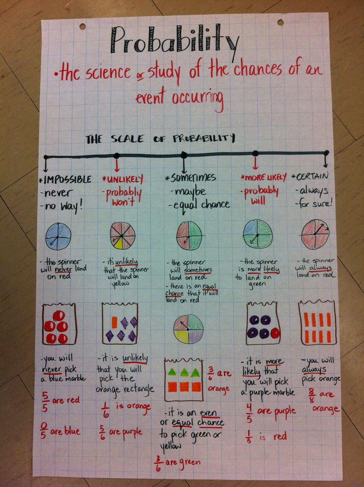 Probability anchor chart - incorporating vocabulary, spinners, fractions and chance, as well as a scale.