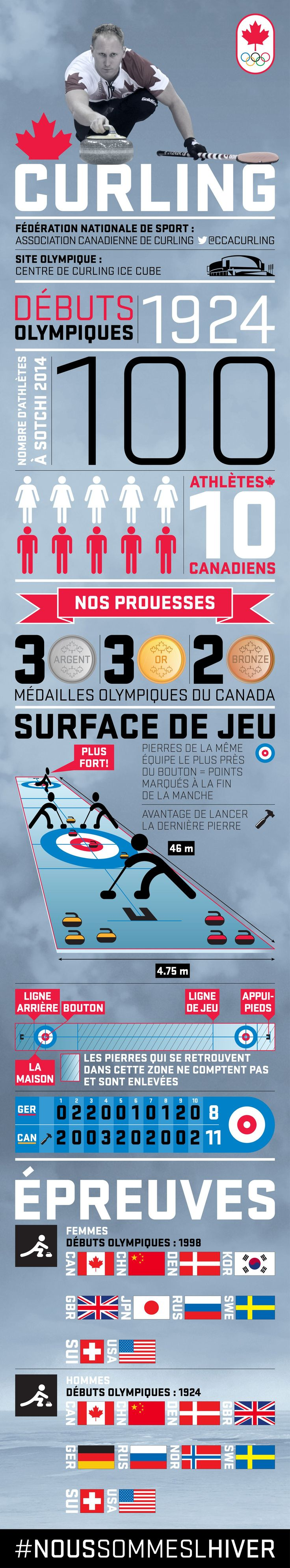 infographic_curling_FR