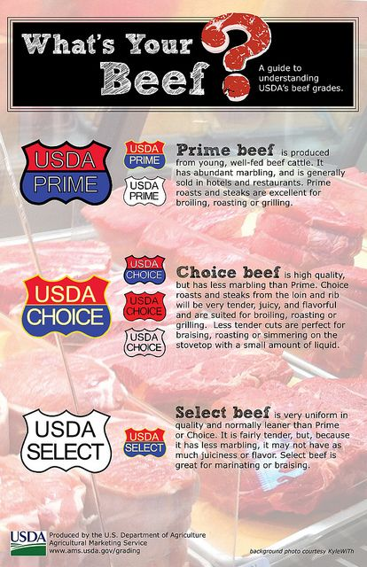 What's the difference between prime, choice and select cuts of beef?