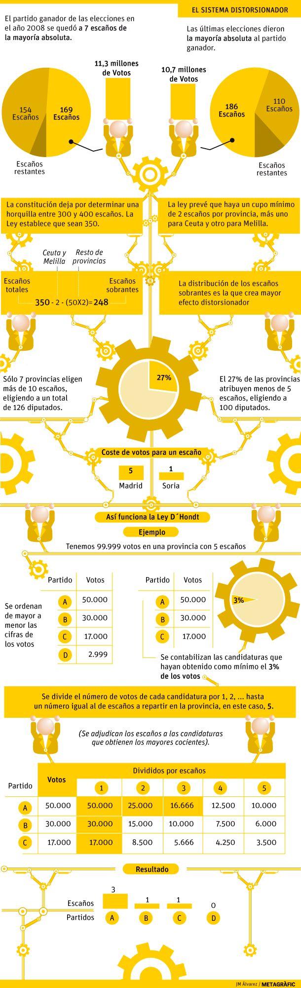 Elecciones en España: cómo se distribuyen los escaños.