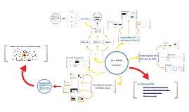 Diaporama sur l'identité numérique par Doc et Cie