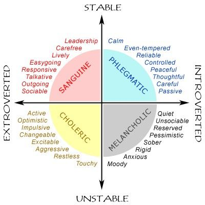 personality-I have used this chart  to understand myself and others for many years now- so helpful!