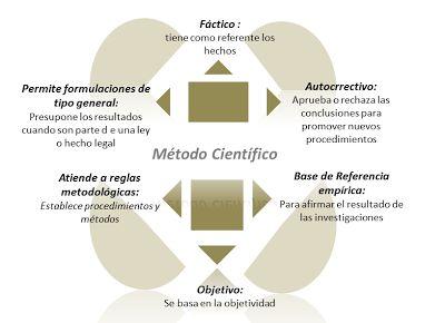 Epistemología e Investigación: De la Creatividad a la Innovación: Características del Método Científico y Tipos de Método Científico